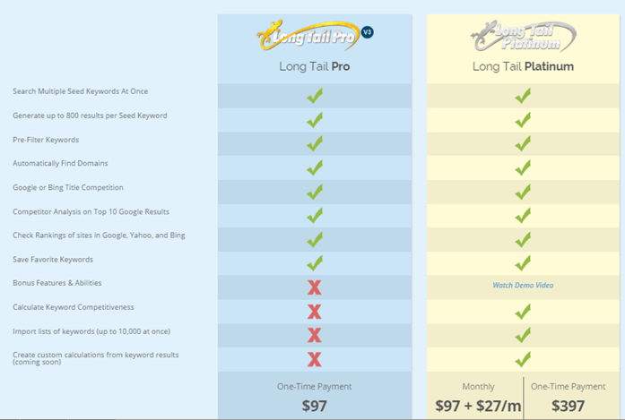 long tail pro price
